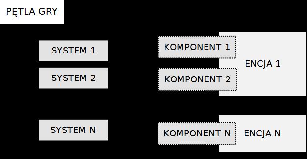 Rysunek przedstawia schemat architektury komponentowej